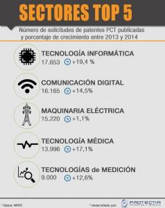 tendencias en las solicitudes de patentes pct 2014
