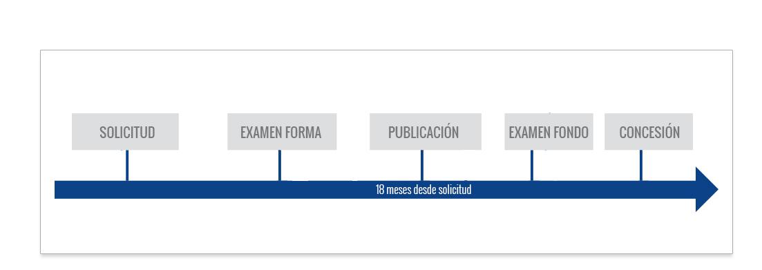 tramitacion registro de modelos de utilidad brasil