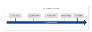 tramitacion para registro de modelos de utilidad chile