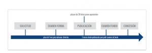 tramitacion para registro de modelos de utilidad colombia