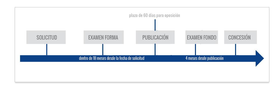 tramitacion modelo de utilidad en uruguay