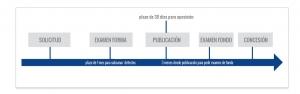 tramitacion modelo de utilidad peru