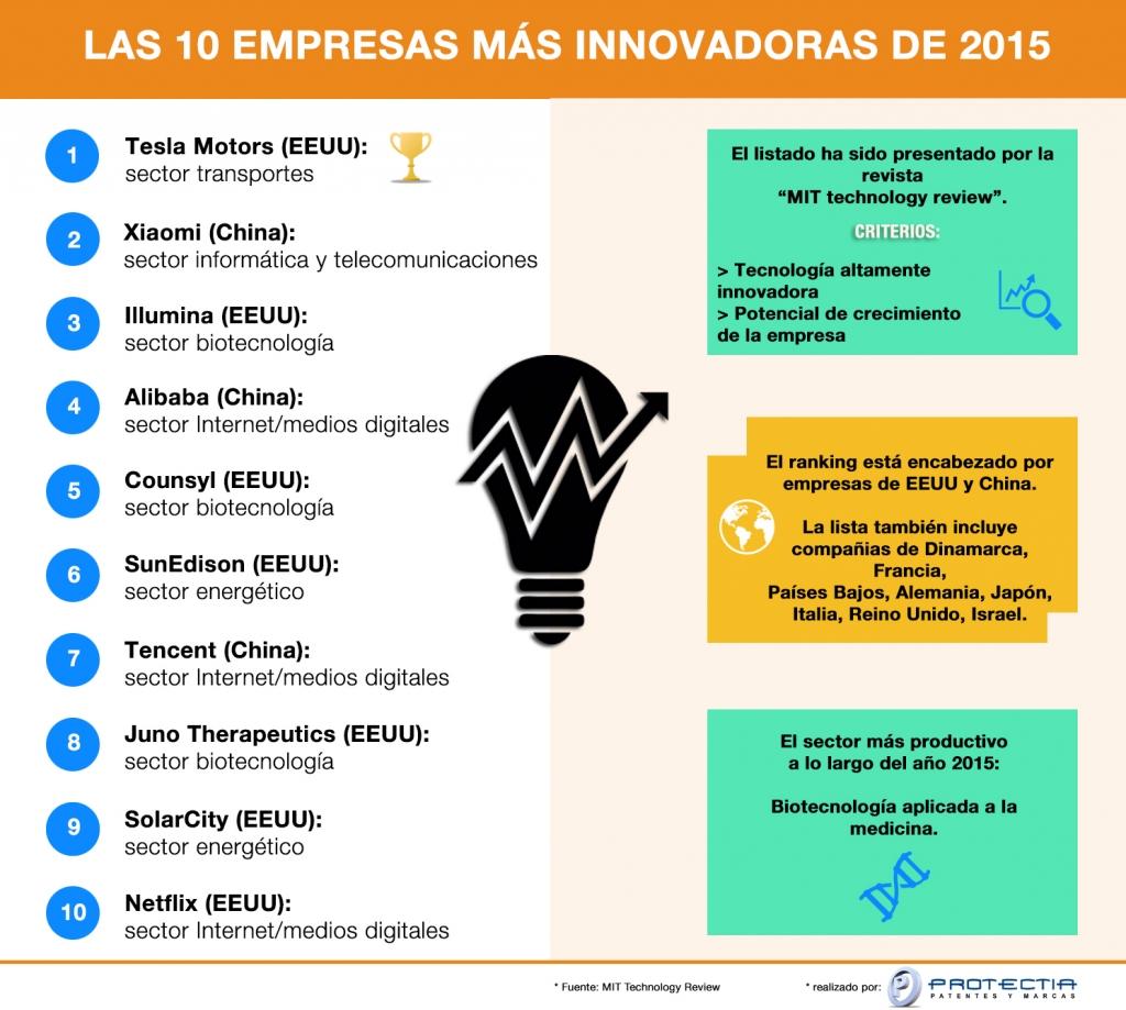las empresas más innovadoras de 2015