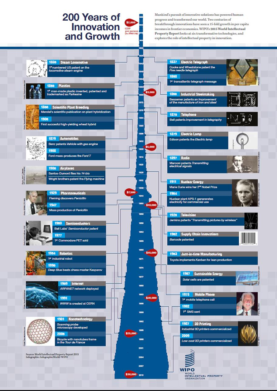 infografia OMPI