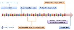 patente internacional por el PCT esquema