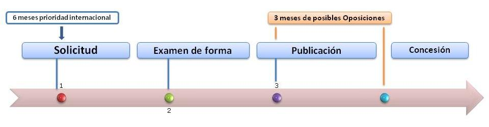 C mo registrar patentes y marcas en europa protectia for Oficina de patentes y marcas europea