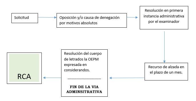 Actuación en propiedad industrial representado en esquema